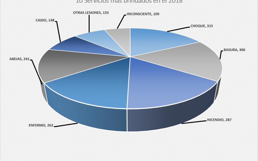 Reporte anual 2018 de Servicios
